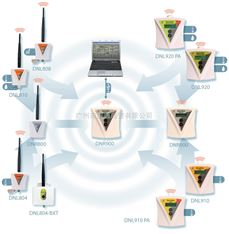 Fourtec DataNet无线多参数数据采集系统