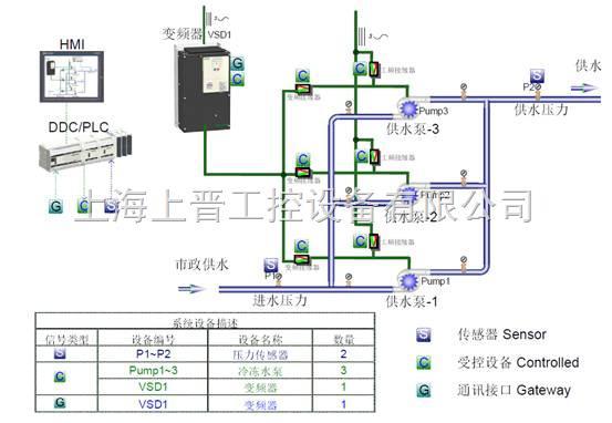 变频水泵恒压供水系统