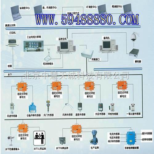 煤矿安全生产监控系统 型号:tsy/kj76h