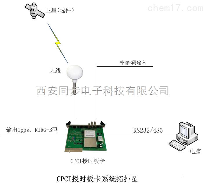 电    平:600欧姆平衡/非平衡 标    准:国军标或者美标 rs232c串口
