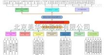 MHY-14232煤炭企业集团信息化集成及应用/