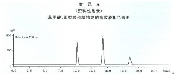 高效液相色谱法检测苯甲酸