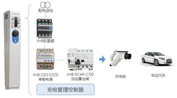 充电桩电能计量的应用案例_充电桩,智能电表,充电桩