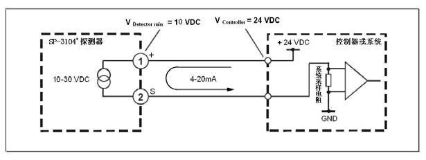 SP-3104固定式有毒气体检测仪