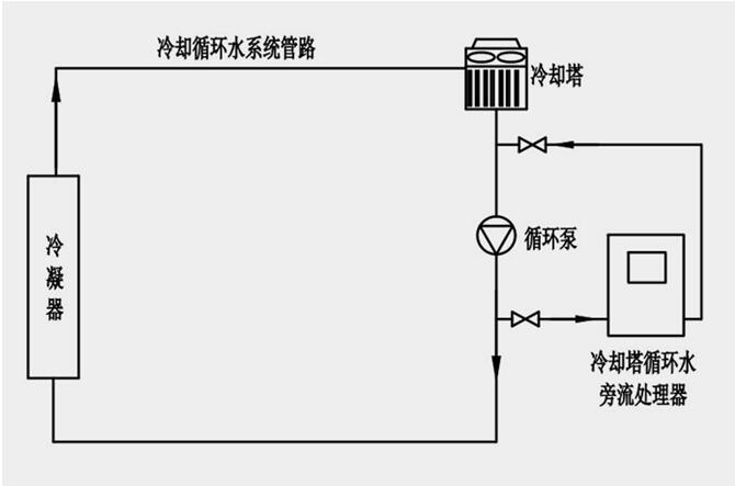 库尔勒·冷却塔旁流水处理器工艺流程