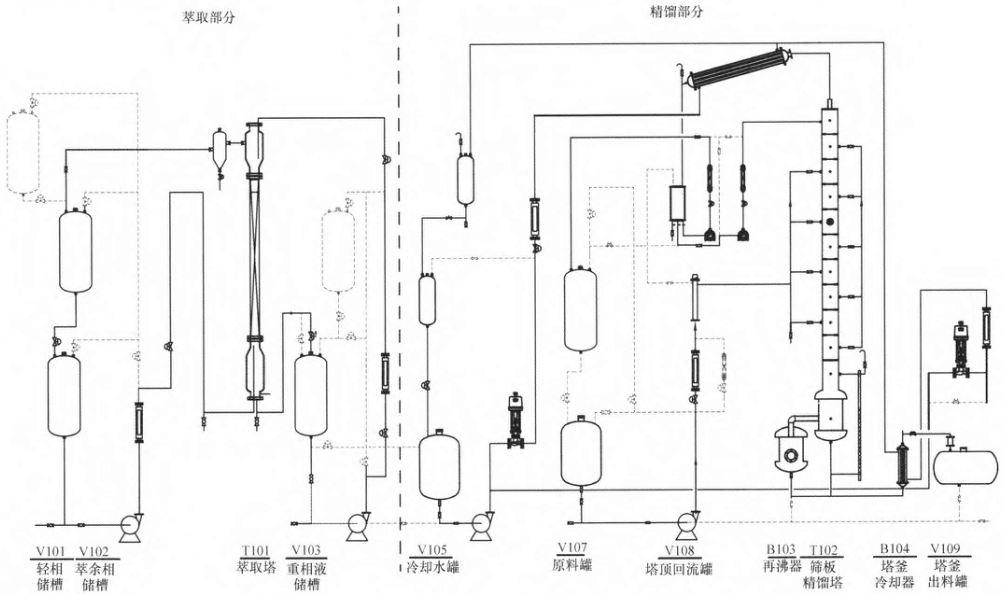 以精馏和萃取为例,如上图中所示的实验装置,其单元操作流程时可以进行相关的化工原理实验,并视不同的课程要求,可以有不同的操作方法。 图中所示的装置左半部分萃取部分为冷态,可以使用水、煤油、苯甲酸体系,以水为萃取剂,从煤油中萃取苯甲酸。萃取塔为填料塔结构。萃取部分实验可以循环进行,水和煤油循环使用,正常情况下无需补充物料。通过萃取塔的流量、界位等控制可以进行萃取实验,完成连续、间歇萃取操作,进行萃取过程性能测定等内容。 装置右半部分的精馏部分为热态。这部分实验装置可以开展精馏塔的教学内容,如精馏装置的开停车、