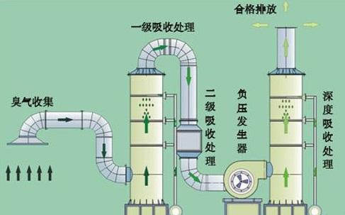 所采用净化废气处理设备主要有洗涤塔