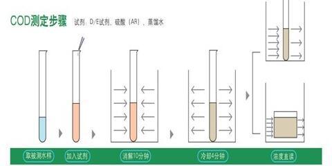 DE试剂测定步骤