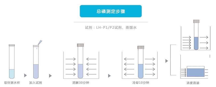 总磷测定步骤