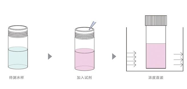 六价铬测量过程