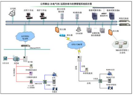 上海斯沃三相四线电表接线图
