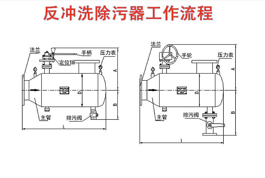 四,自动反冲洗排污过滤器安装,使用,维护