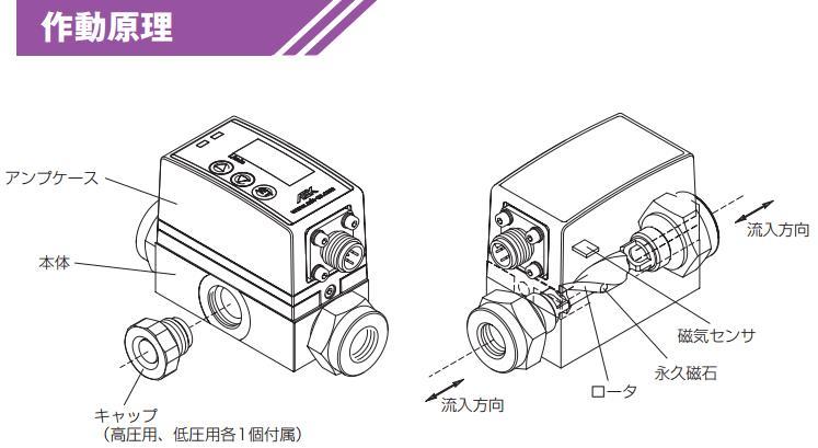 ASK流量计FSL-3-O停产的解決方案DFS-3-O升级