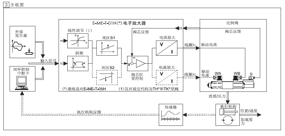 其它 原装atos放大器  8,输入和输出线上有电子滤波器 9,标有emc